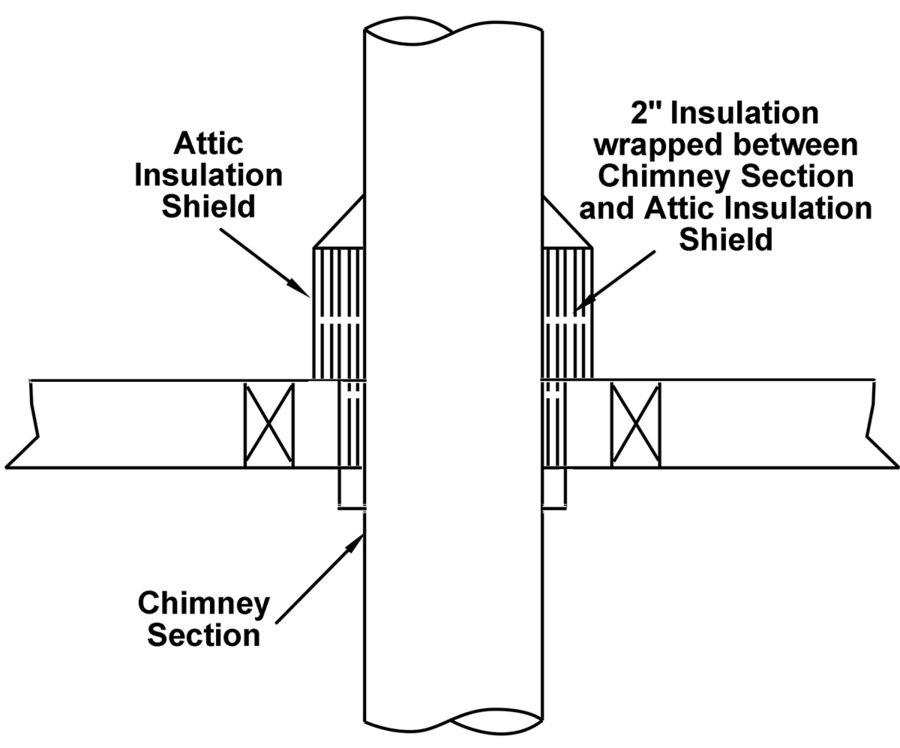 Tlcsi Shielding Insulation Wrap Amerivent