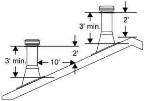 TLC Chimney height requirements