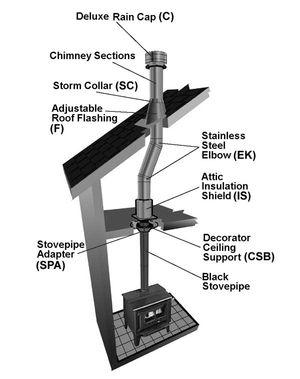TLC Chimney typical installation (One-Story Installation)