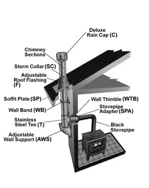 TLC Chimney typical installation (Wall Support)