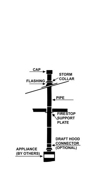 B-Vent Typical Installation (single appliance)