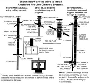 Amerivent Pro-Line Chimney Systems Installation